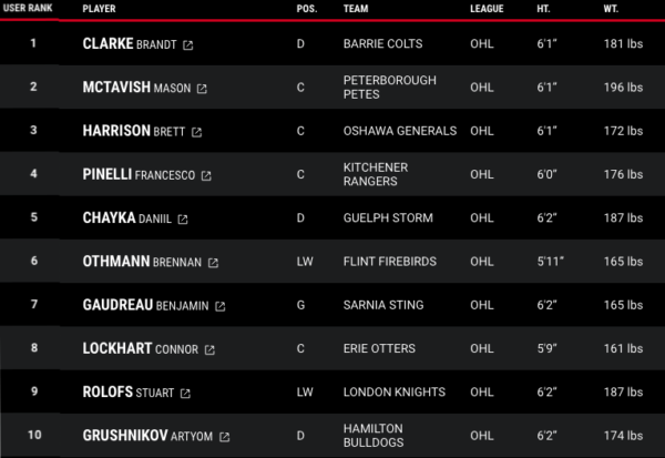 OHL 2021 NHL Draft