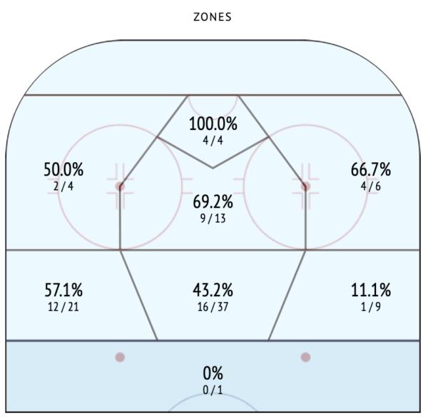 Simon Edvisson NHL Draft