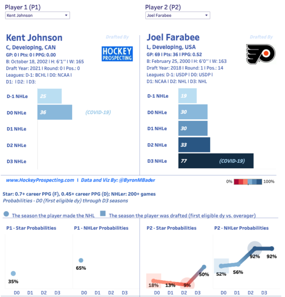 Kent Johnson NHL Draft